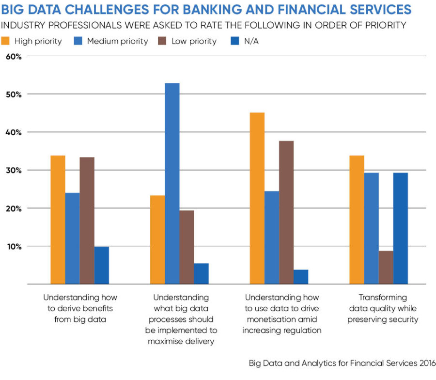 Chart looking at big data challenges for banking and financial services