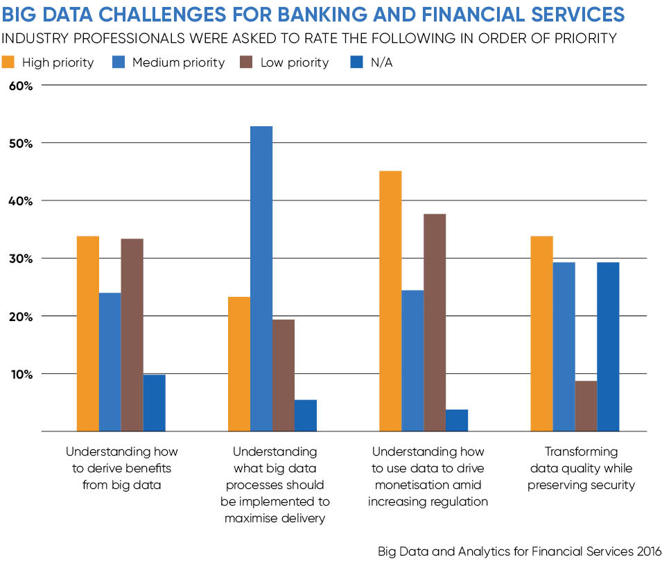 The role of data in gaining valuable financial insights