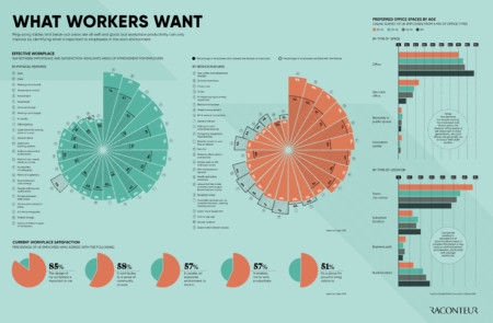 What workers want infographic