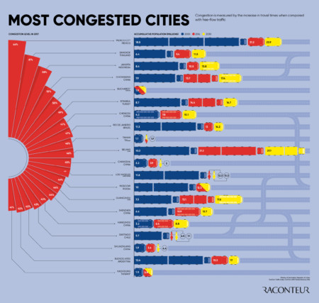 Future of transport infographic
