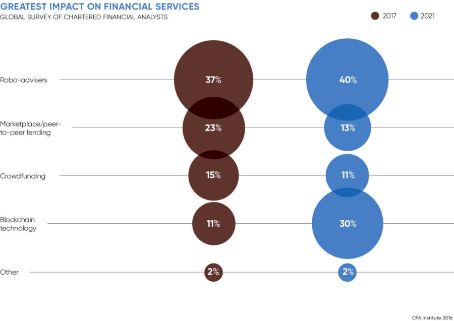 Chart on greatest impact on financial services