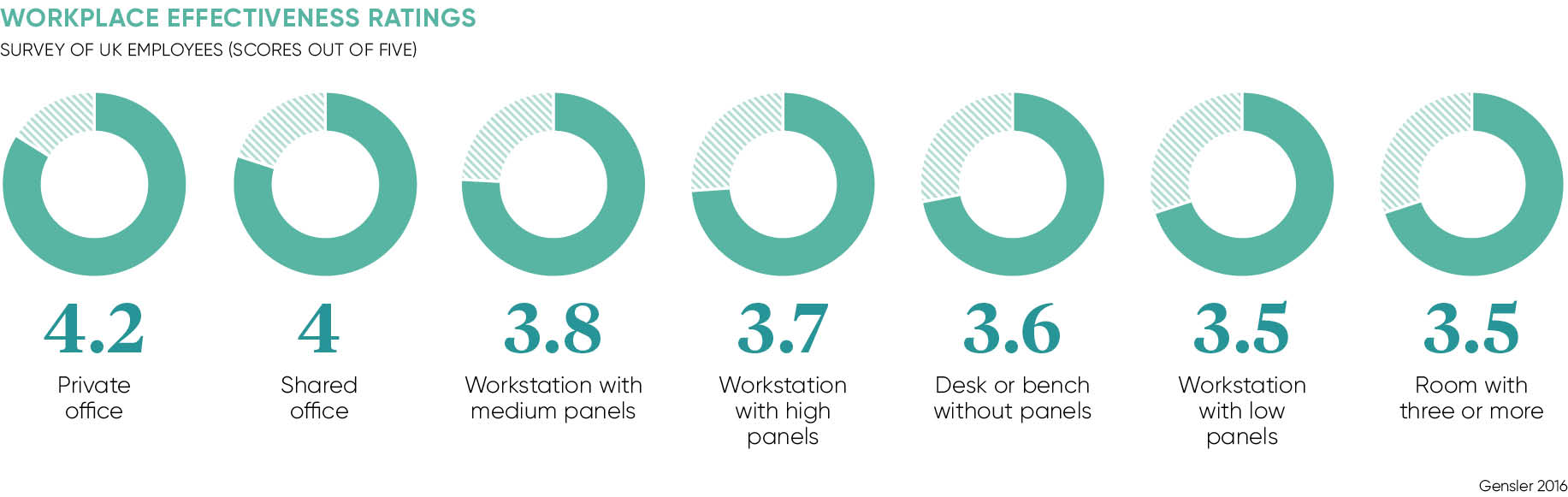 HOW UK EMPLOYEES RATE THE EFFECTIVENESS OF DIFFERENT WORKPLACE SETTINGS