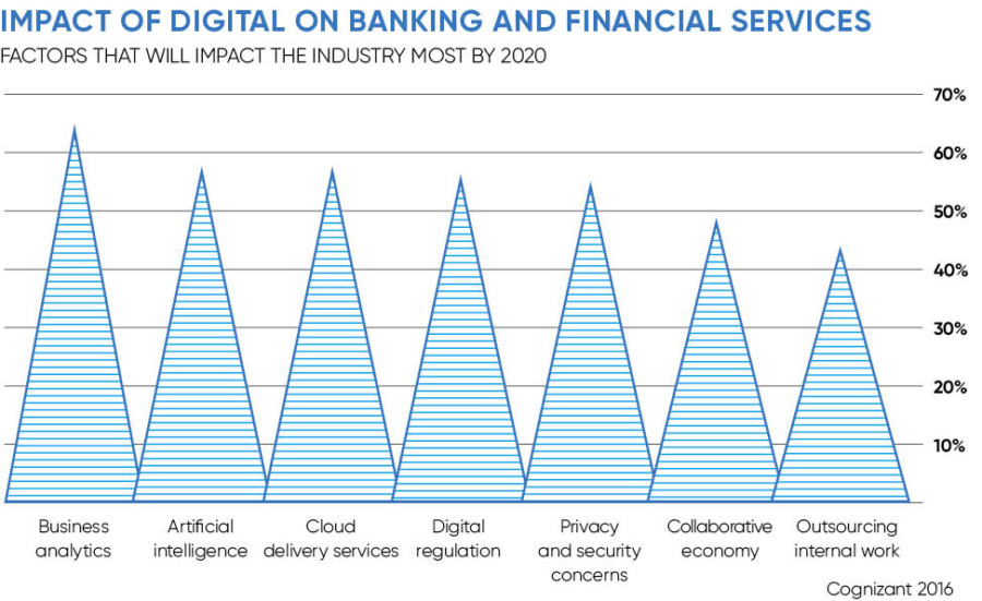Chart looking at impact of digital on banking and financial services