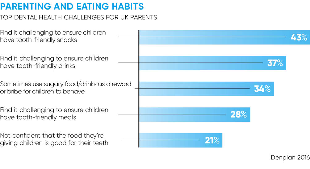 Parenting and eating habits