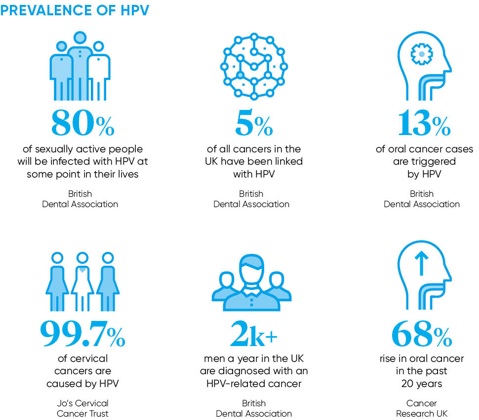 hpv causes uk
