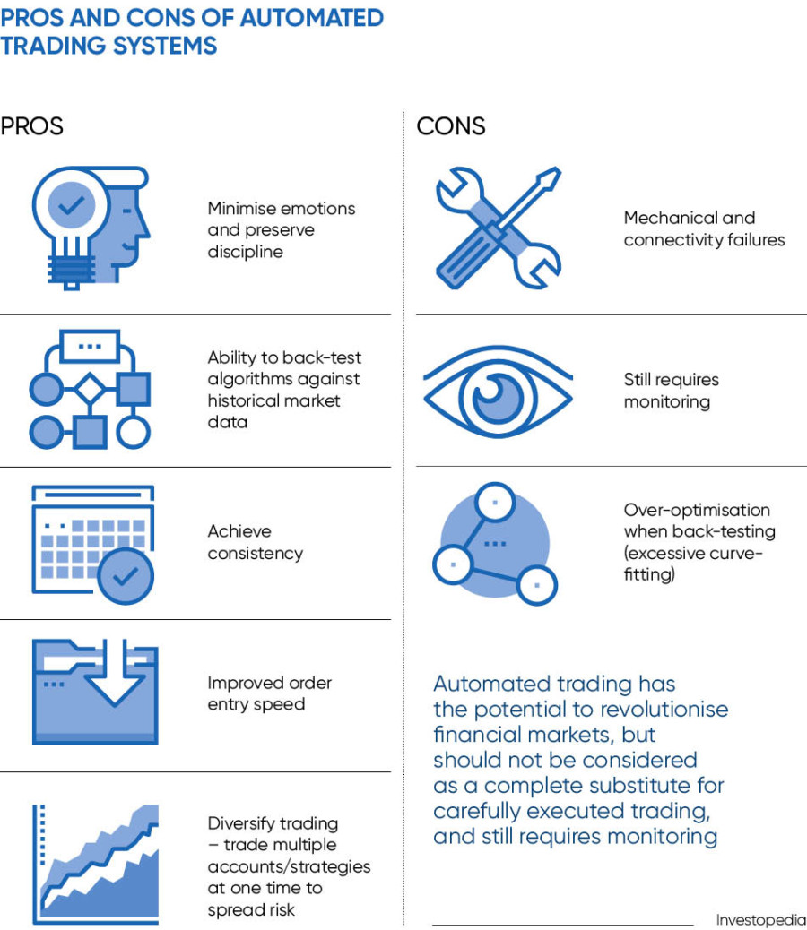 Diagram of pros and cons of automated trading systems