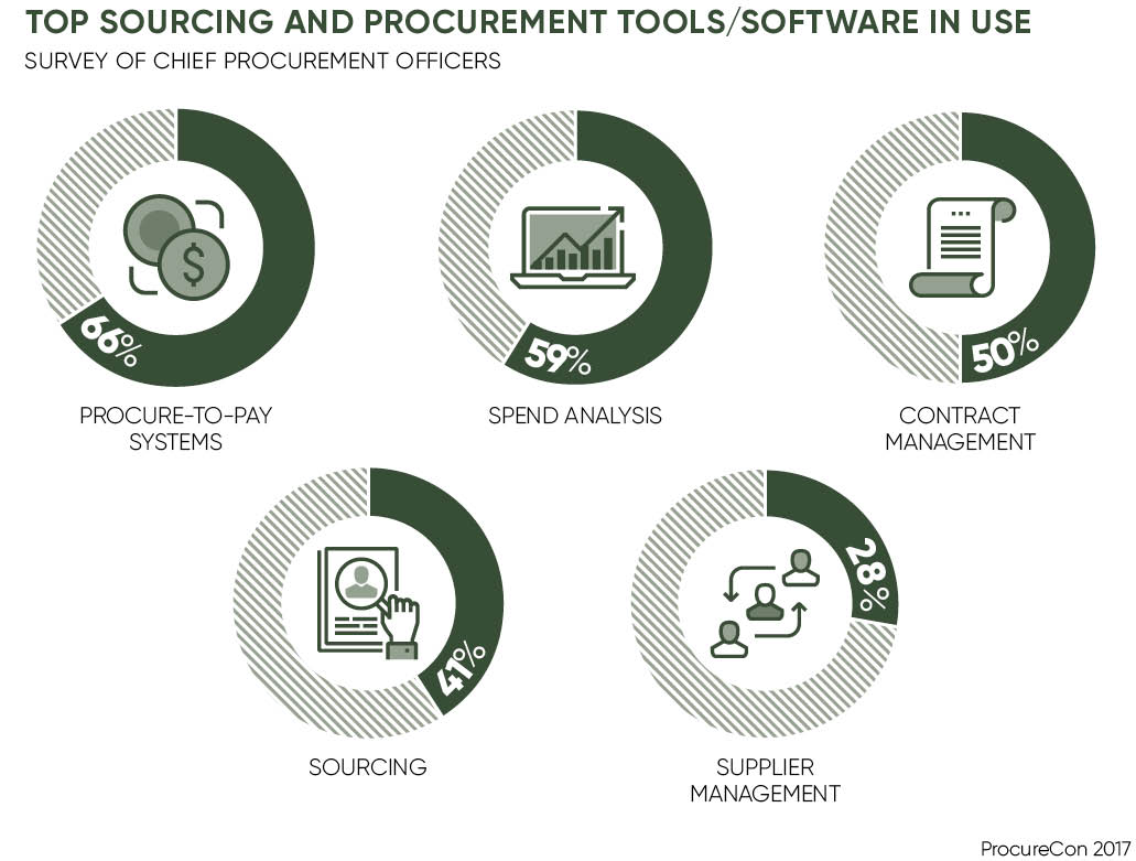 TOP SOURCING AND PROCUREMENT TOOLSSOFTWARE IN USE