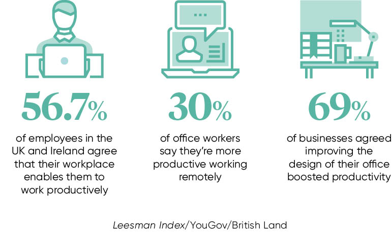 employee workplace stats