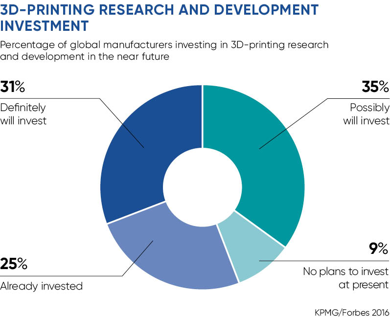 3D printing research and development investment