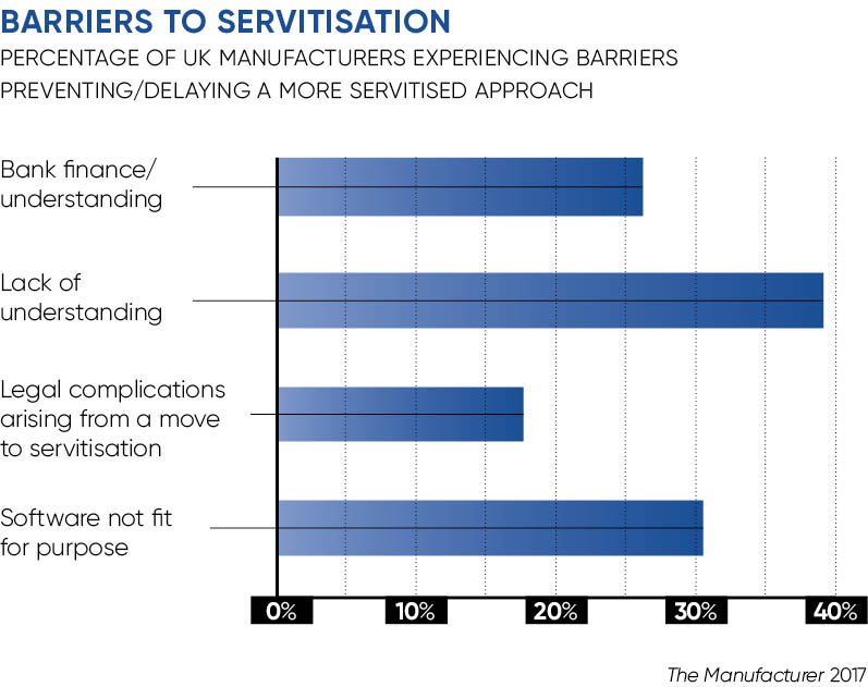 Barriers to servitisation