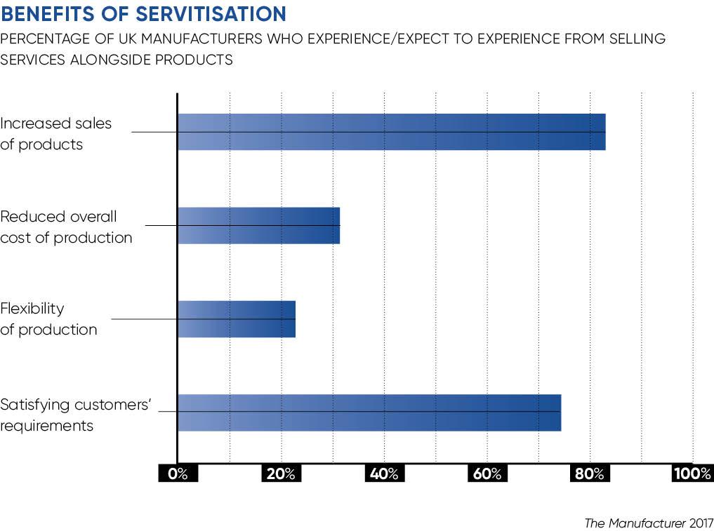 Benefits of servitisation