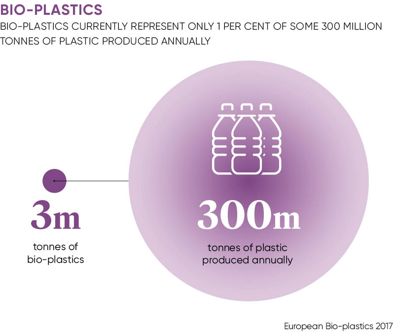 Bio-plastics production