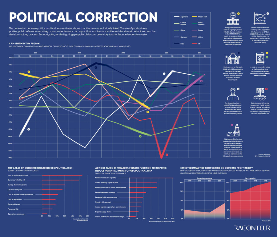 Navigating political risk infographic