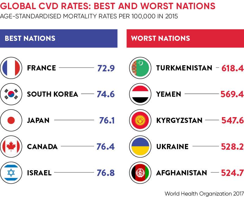 Global Cardiovascular Statistics