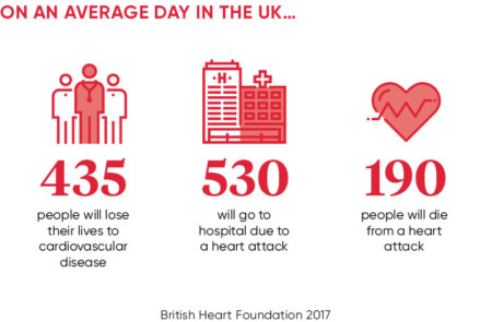 Cardiovascular disease getting to the heart of a societal issue cardiovascular health uk statistics ccuart Choice Image