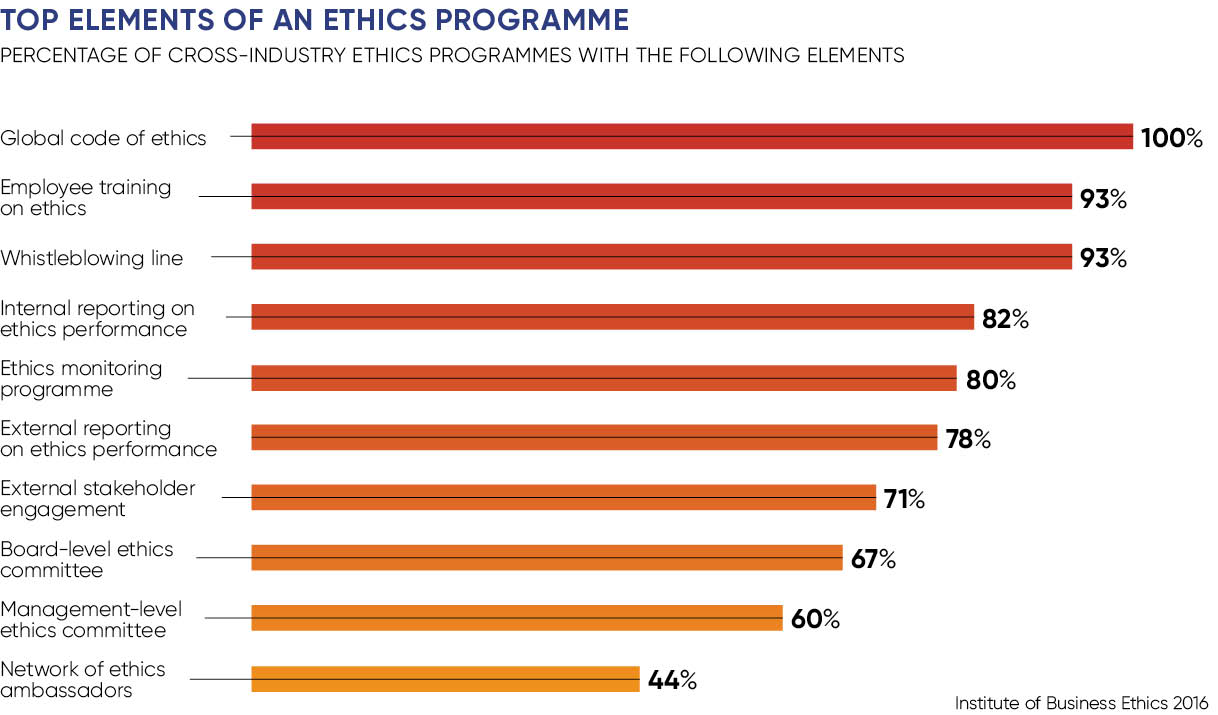 Ethics in sales graph