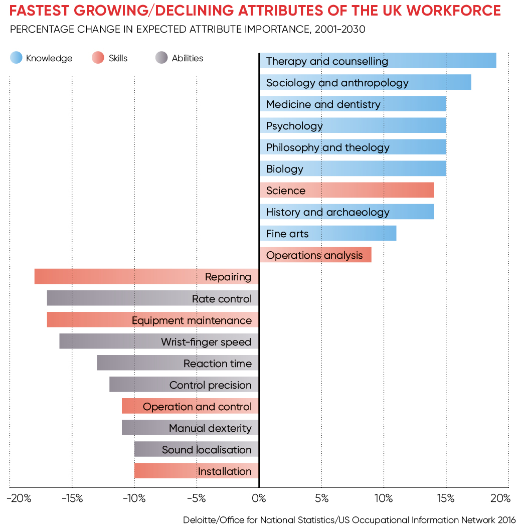 FASTEST GROWING:DECLINING ATTRIBUTES OF THE UK WORKFORCE