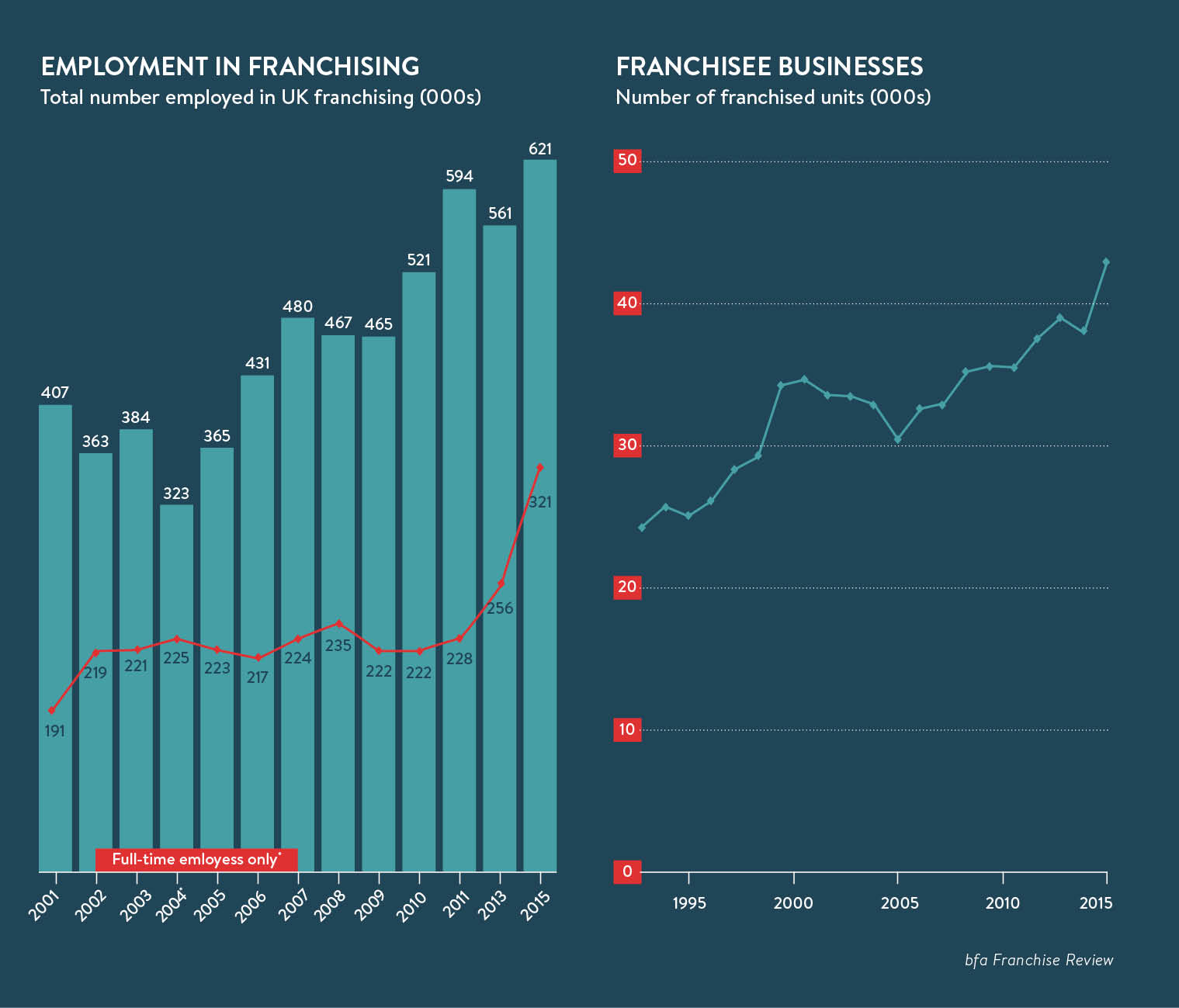 Banking on franchises - Raconteur