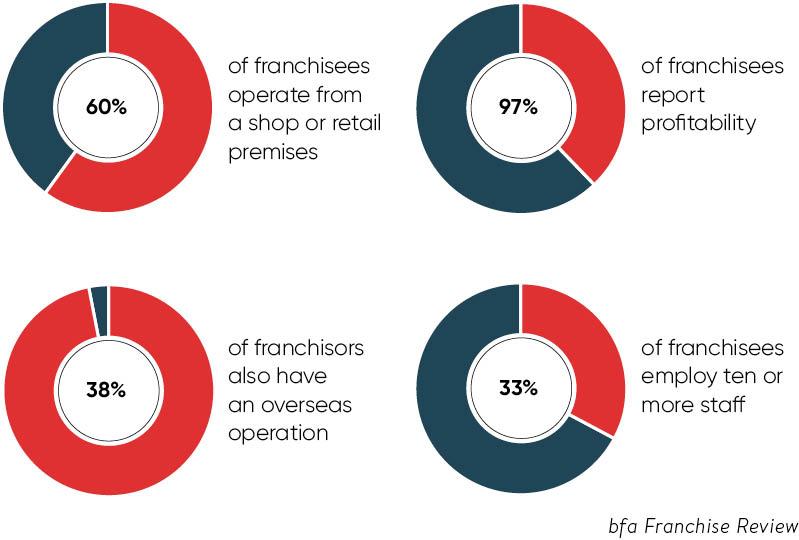 Banking on franchises - Raconteur