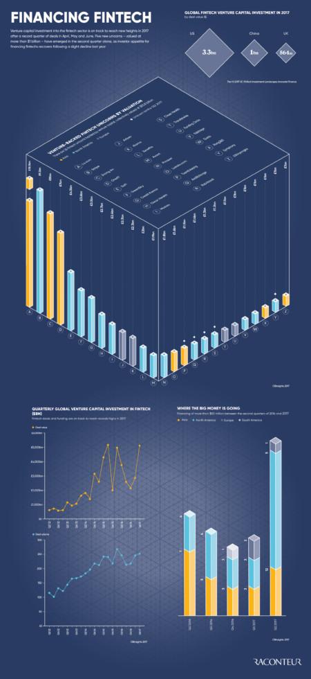 Financing fintech infographic