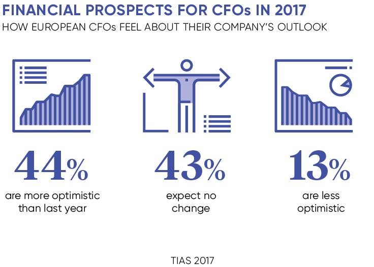 Future CFO stats