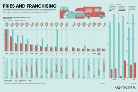 Future of franchising infographic 2017