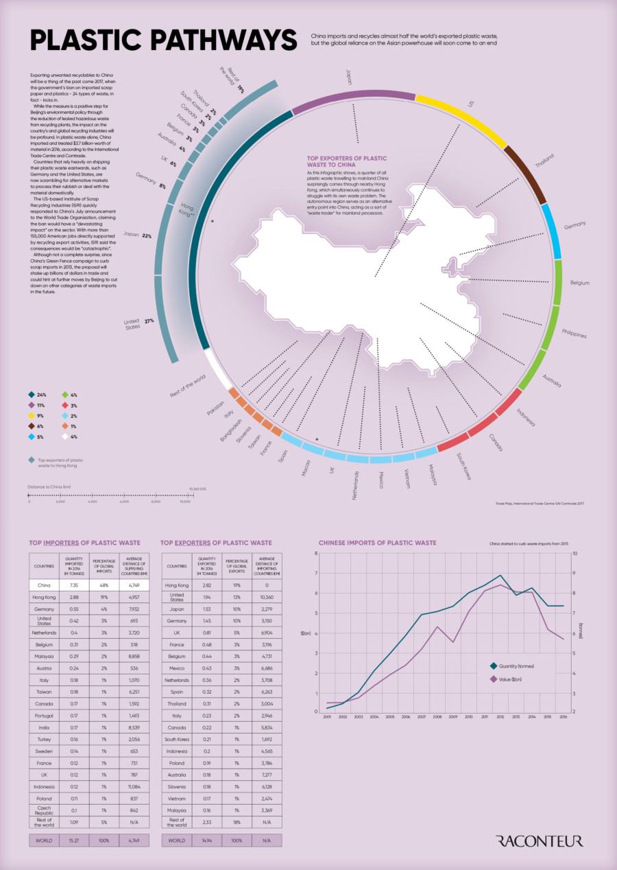 Biggest plastic importers and exporters in the world - Raconteur