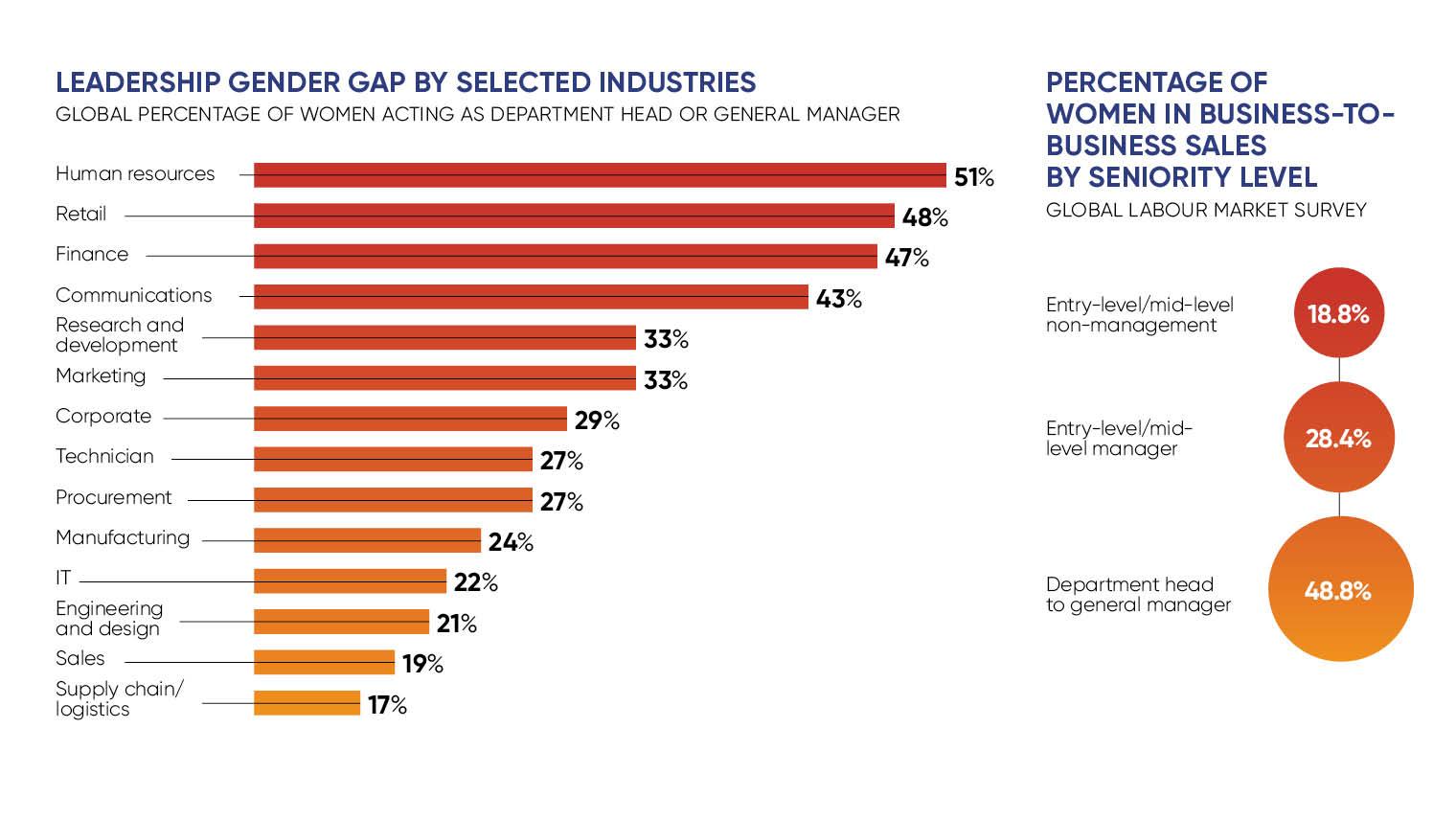 Gender gap in sales