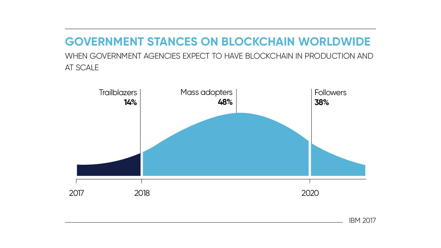 Government stances on blockchain