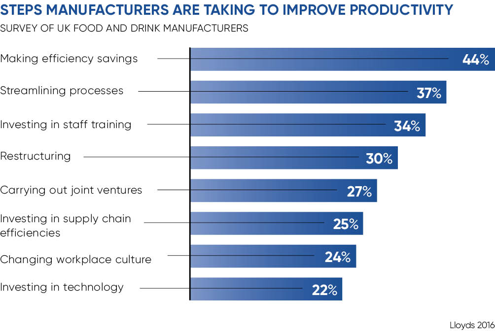 Improving manufacturing productivity