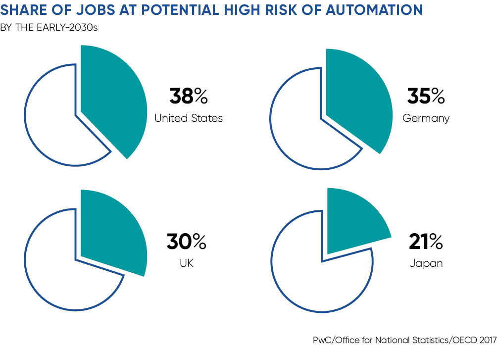 Job losses at risk from automation US