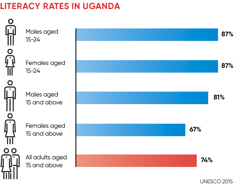Literacy rates in Uganda