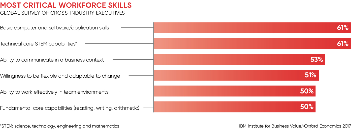MOST CRITICAL WORKFORCE SKILLS