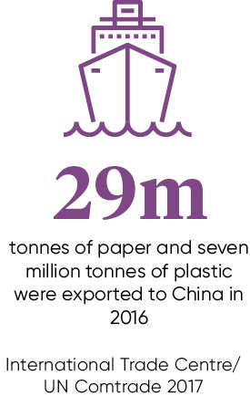 Paper and plastic exported to china stat