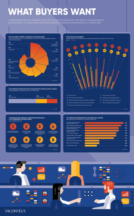 what buyers want infographic