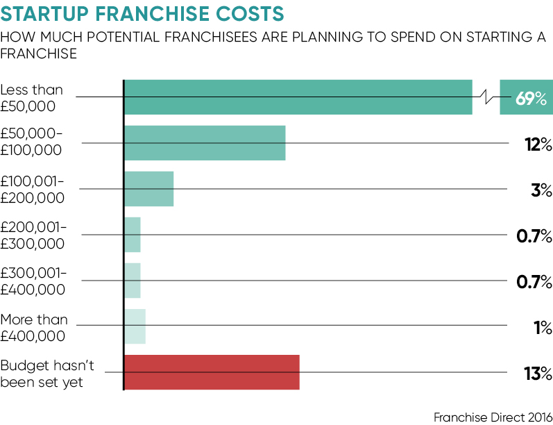 Startup franchising costs
