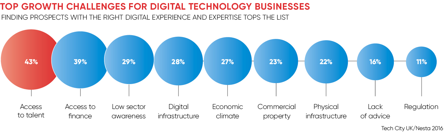 Top growth challenges for digital technology businesses
