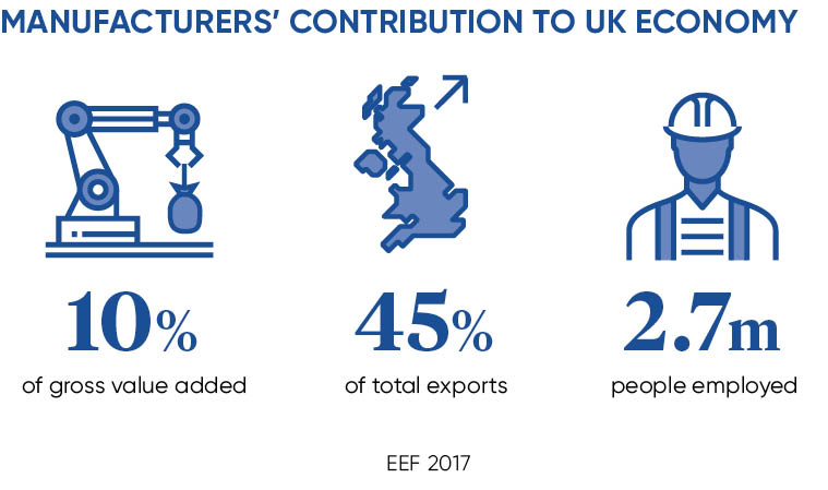 UK manufacturing facts