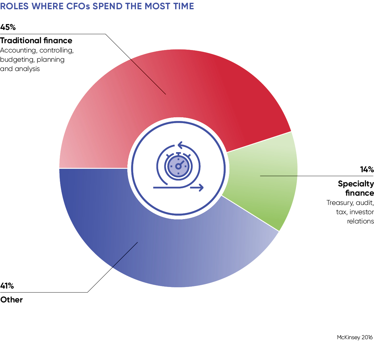 Where CFOs spend the most time