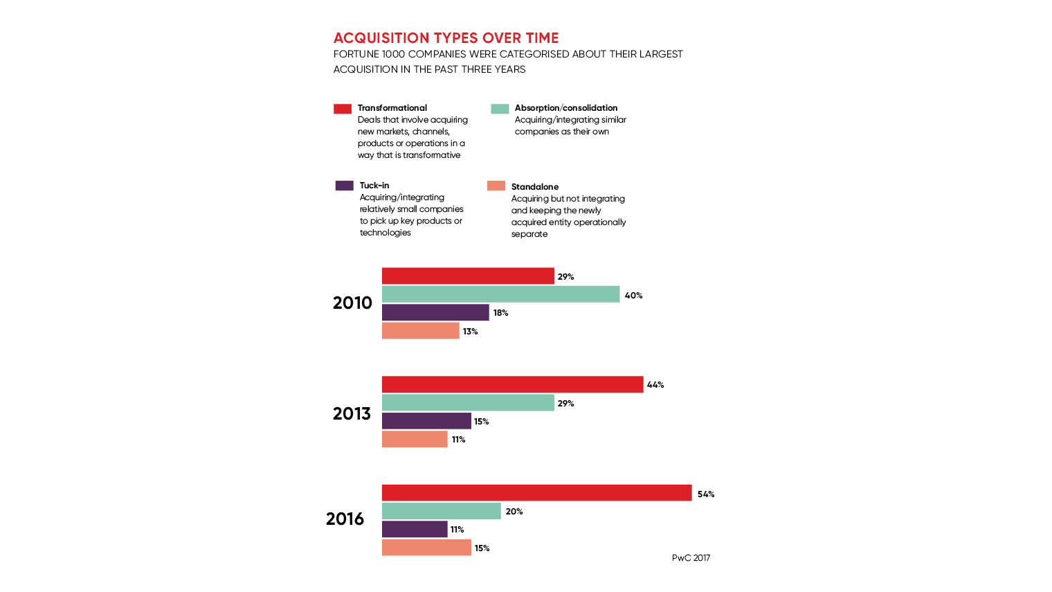 A business merger marriage made in good negotiations - Raconteur