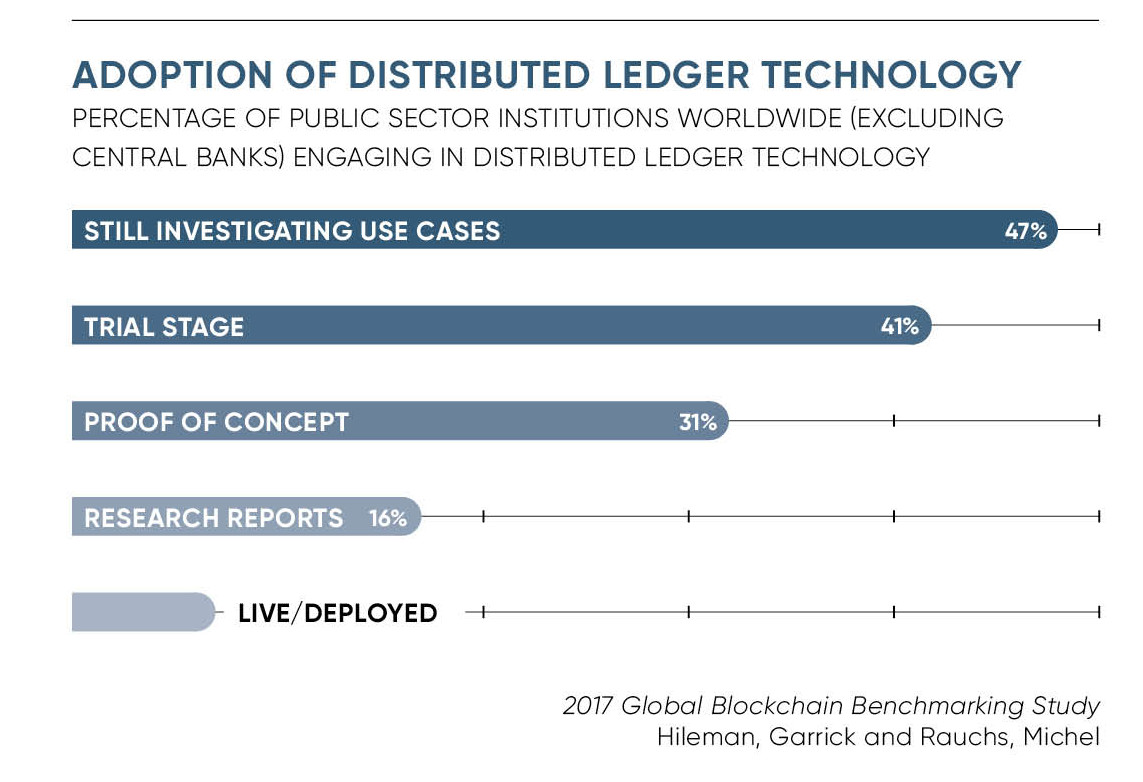 Adoption of distributed ledger technology chart