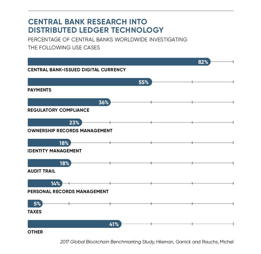 Central bank research into distributed ledger technology infographic
