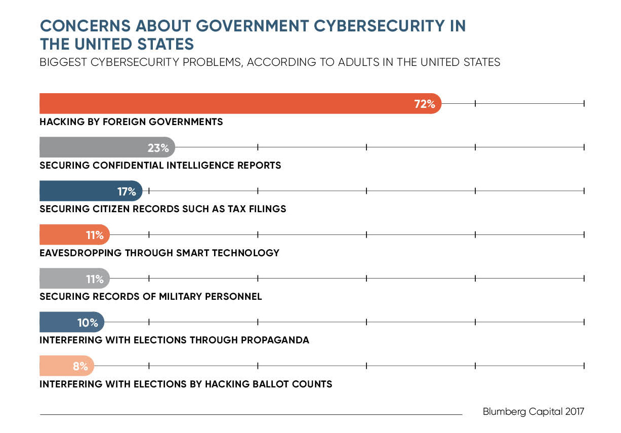 Concerns about government cybersecurity in the United States chart