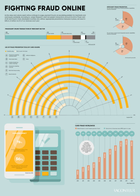 Future of Payments Infographic: Fighting Fraud Online Raconteur