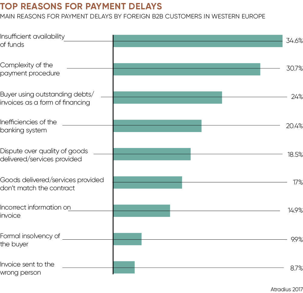 Top reasons for payment delays Raconteur Future of Payments