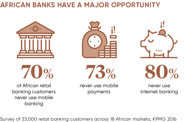 Mobile Money African Banks Future of Payments