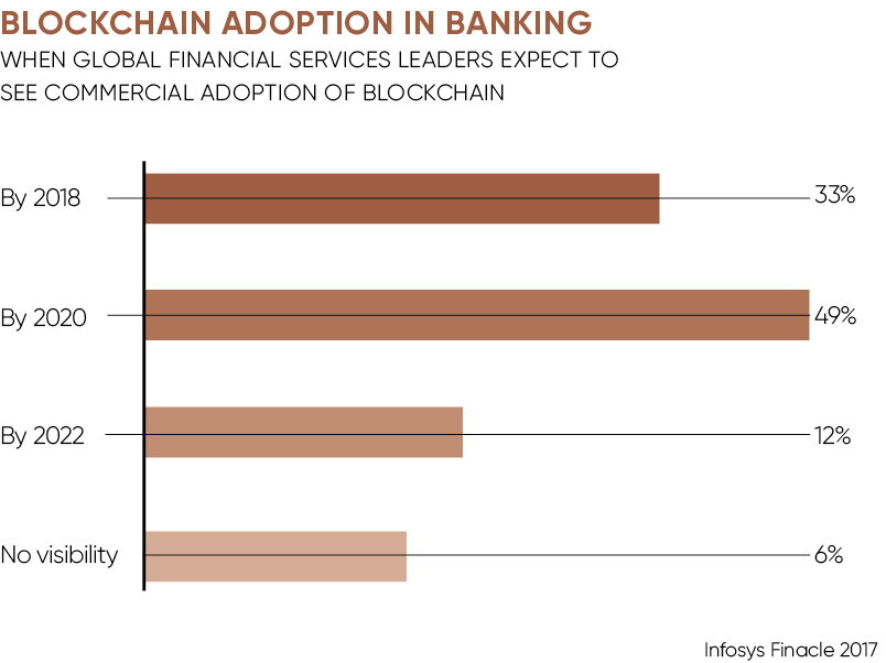 Future of Payments special report Raconteur Blockchain