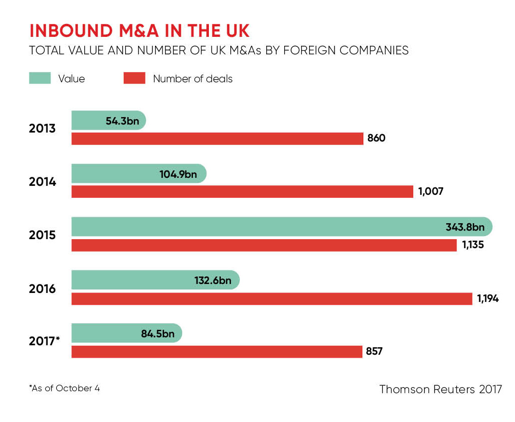 Inbound M&A in the UK infographic
