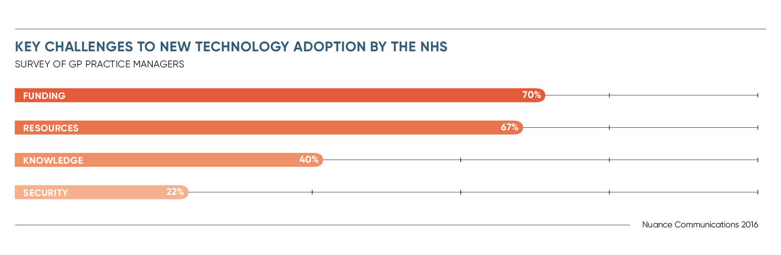Key challenges to new technology adoption by the NHS infographic