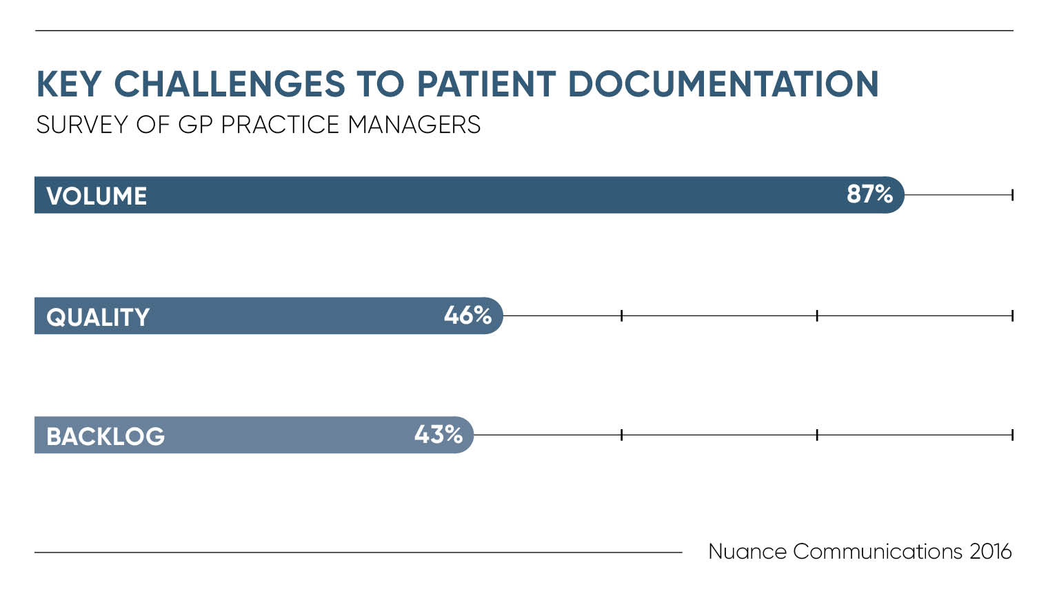 Key challenges to patient documentation infographic